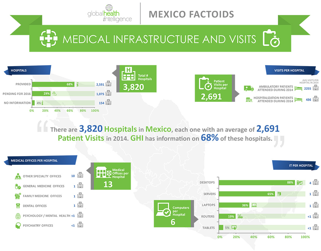 infographics_mexico_pi