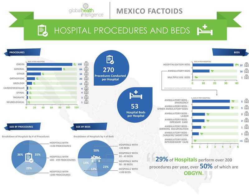 Infographics-Mexico-4-Procedures