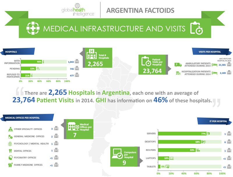 Argentina_Infrastructure_and_Visits