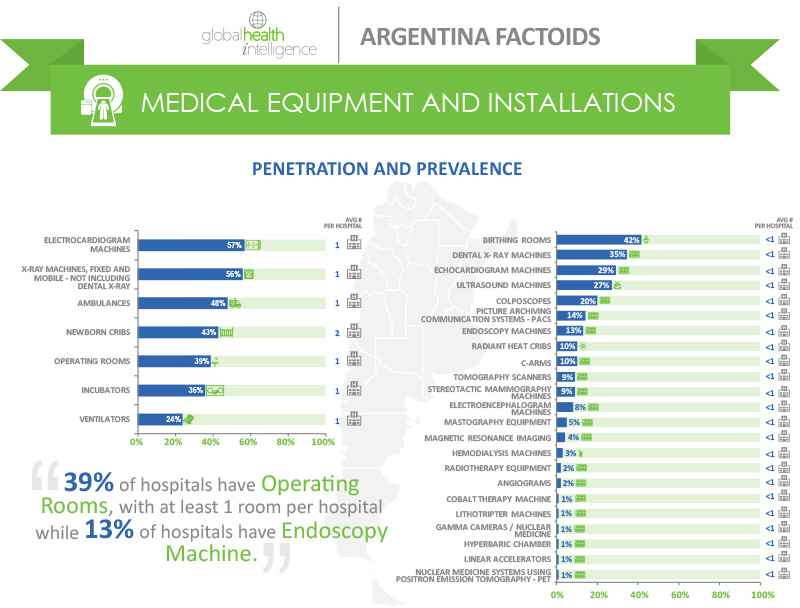 Infographics-Argentina-Equipment-&-Instillations