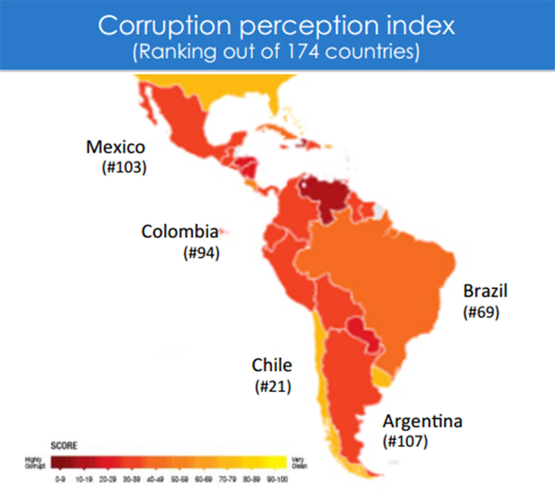 LATIN AMERICA: COSTS AND OPPORTUNITIES
