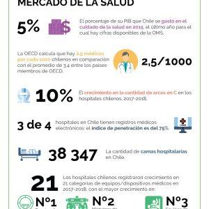 25 cifras clave sobre la salud en Chile - Infografía