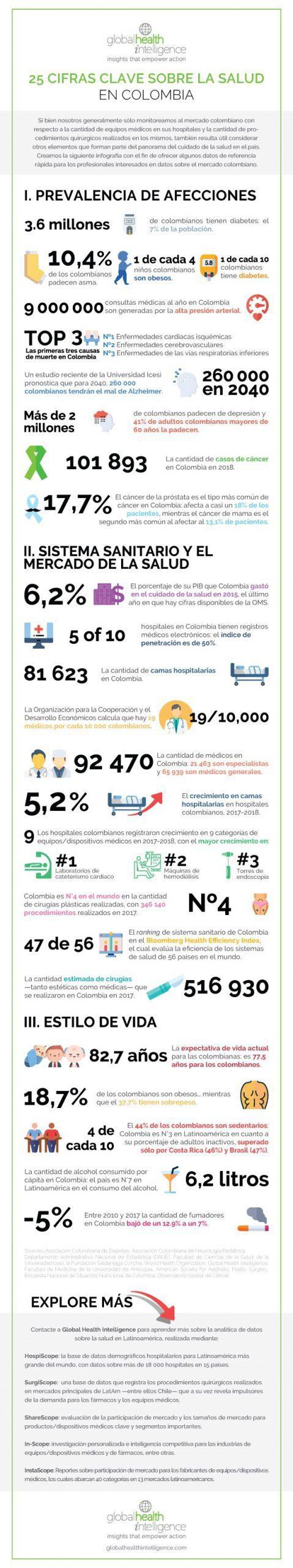 25 cifras clave sobre la salud en Colombia - Infografía