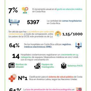 25 datos clave sobre la salud en Costa Rica
