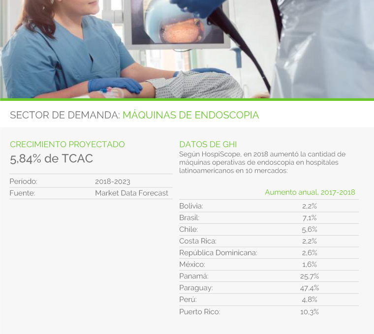 SECTOR DE DEMANDA: MÁQUINAS DE ENDOSCOPIA