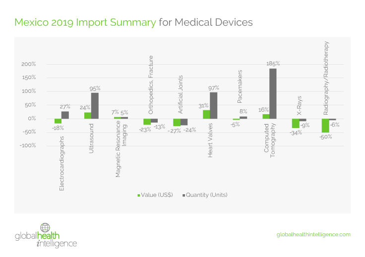State of the Medical Device Market in Mexico