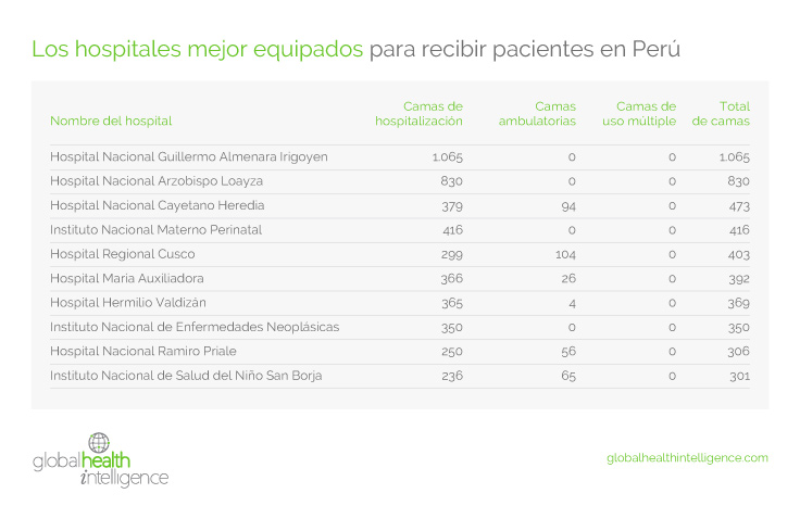 Los hospitales mejor equipados para recibir pacientes en Perú