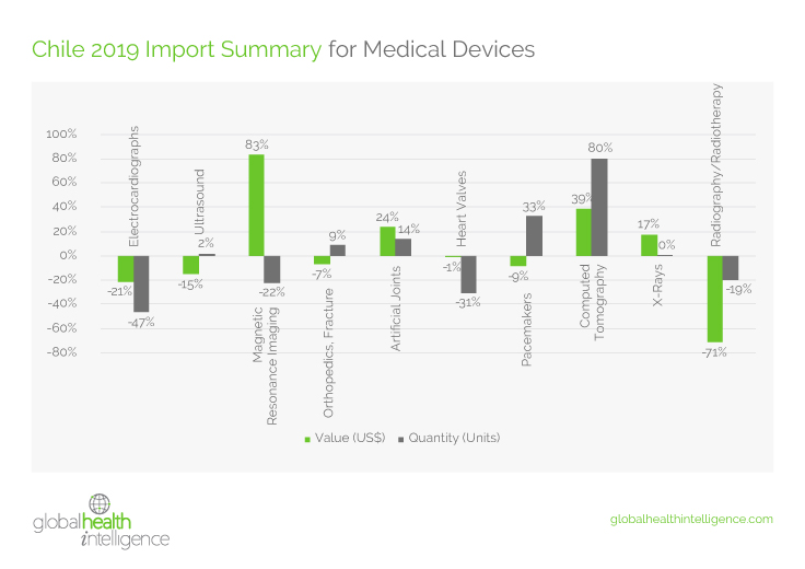 State of the Medical Device Market in Chile