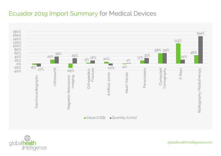 State of the Medical Device Market in Ecuador