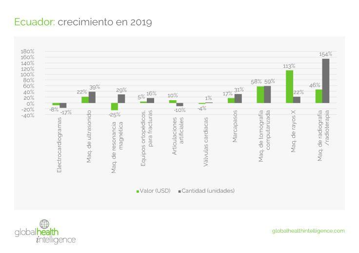Estado del mercado de dispositivos médicos de Ecuador durante 2019