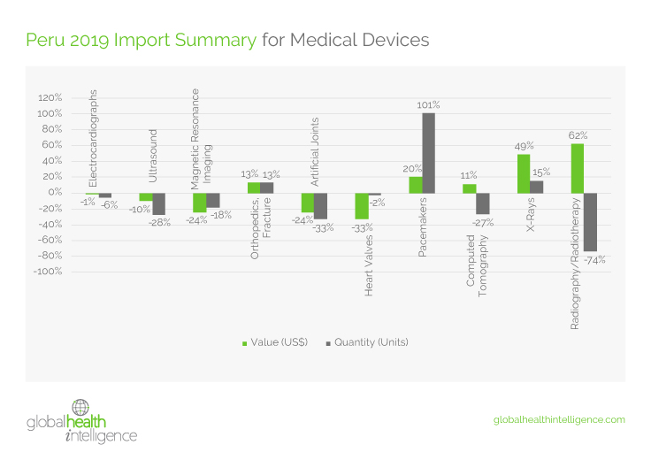 State of the Medical Device Market in Peru