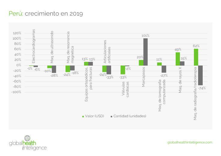 Estado del mercado de dispositivos médicos de Perú durante 2019