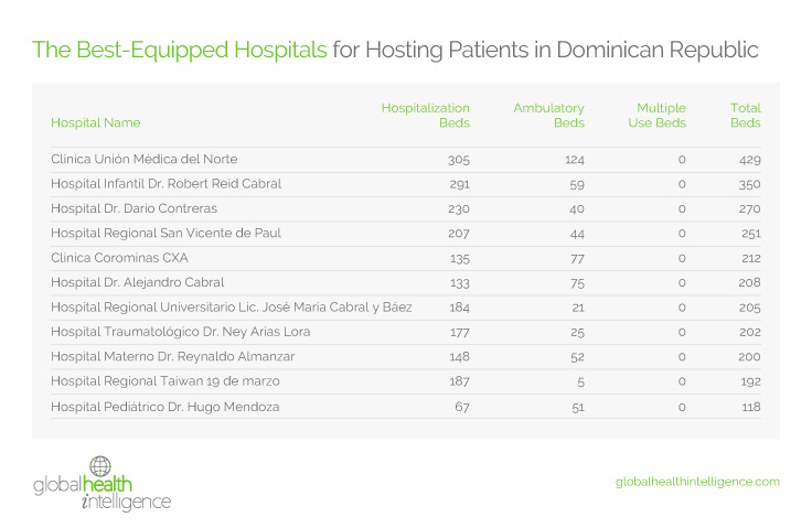 The Best-Equipped Hospitals for Hosting Patients in the Dominican Republic