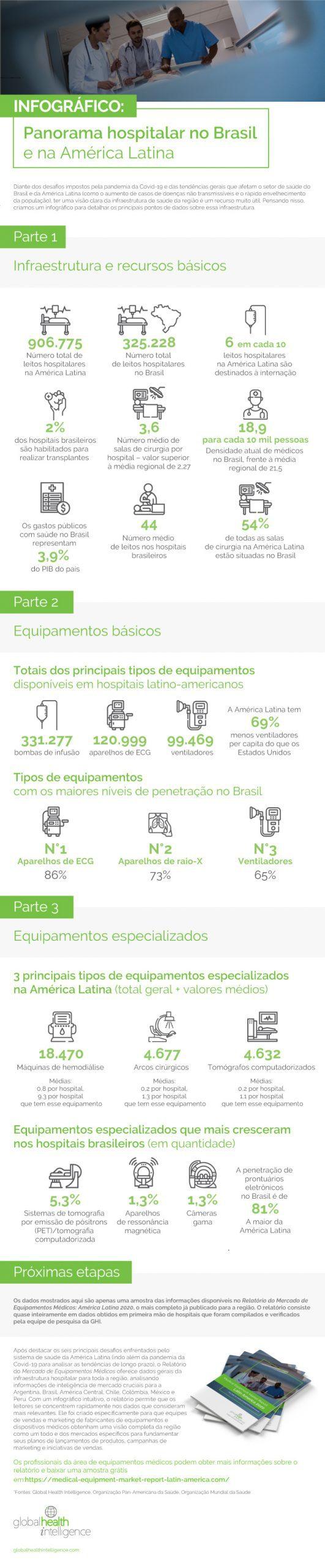 Infográfico: Panorama dos Hospitais Brasileiros e Latino-Americanos