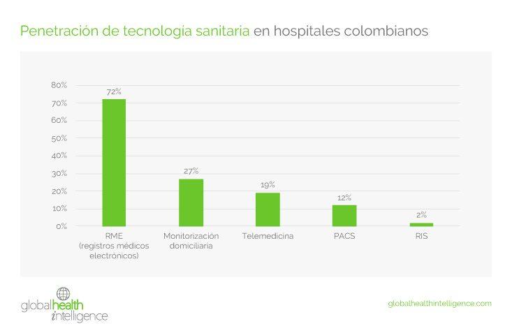 Penetración de tecnología sanitaria en hospitales colombianos