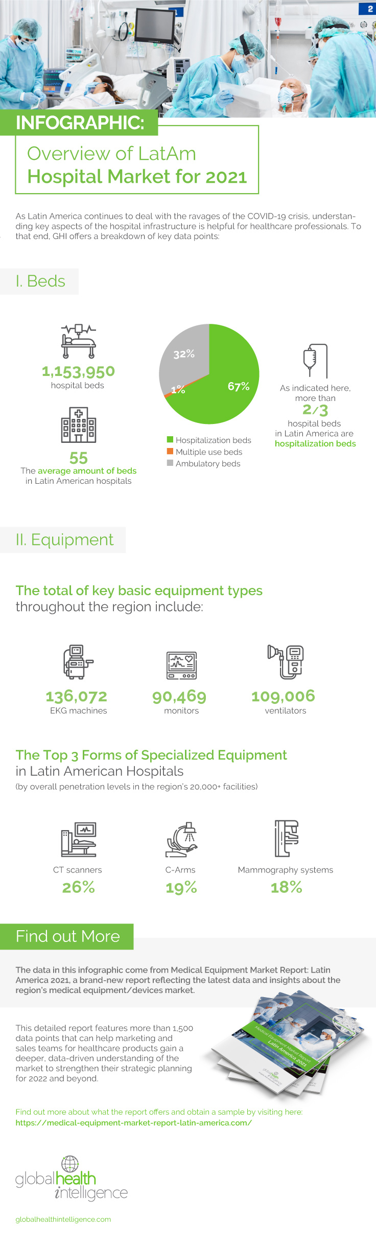 Infographic: Overview of LatAm Hospital Market for 2021