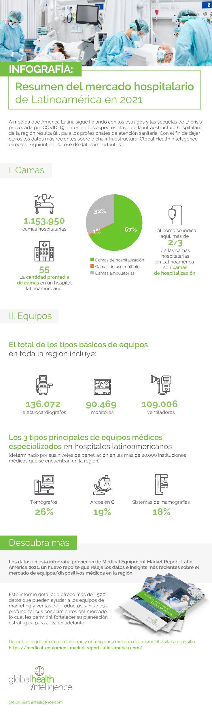 Infografía: Resumen del mercado hospitalario  de Latinoamérica en 2021
