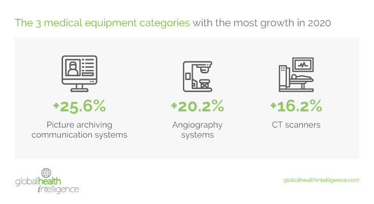 The 3 medical equipment categories with the most growth in 2020