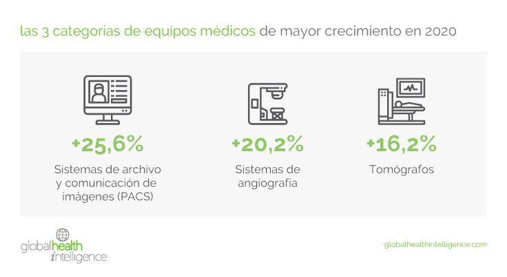 Las 3 categorías de equipos médicos de mayor crecimiento en México durante 2020