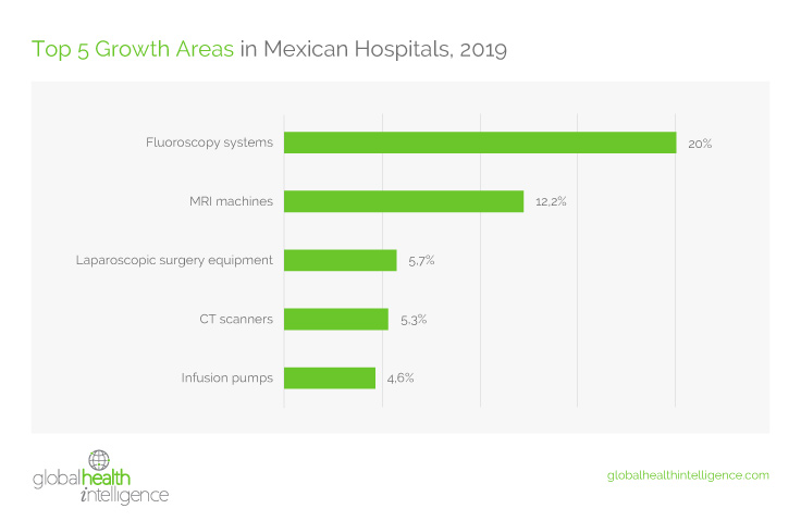 Top 5 Growth Areas in Mexican Hospitals, 2019