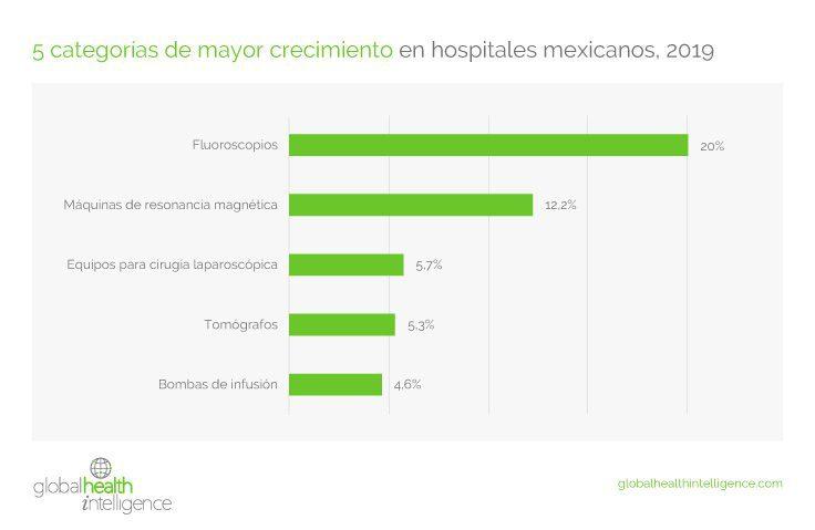 5 categorías de mayor crecimiento en hospitales mexicanos, 2019